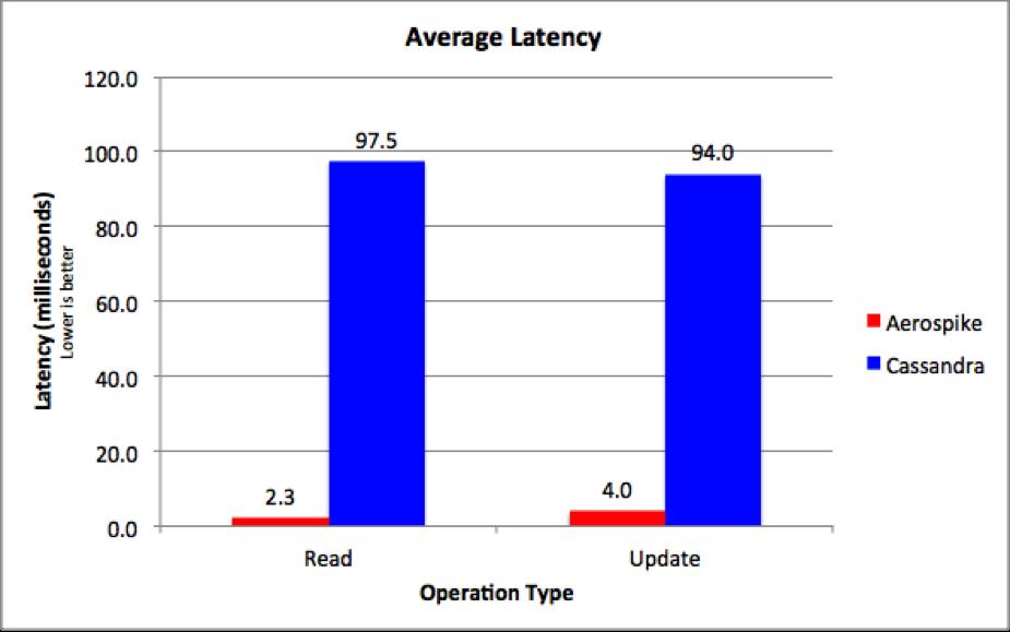 Aerospike vs Cassandra Latency Comparison