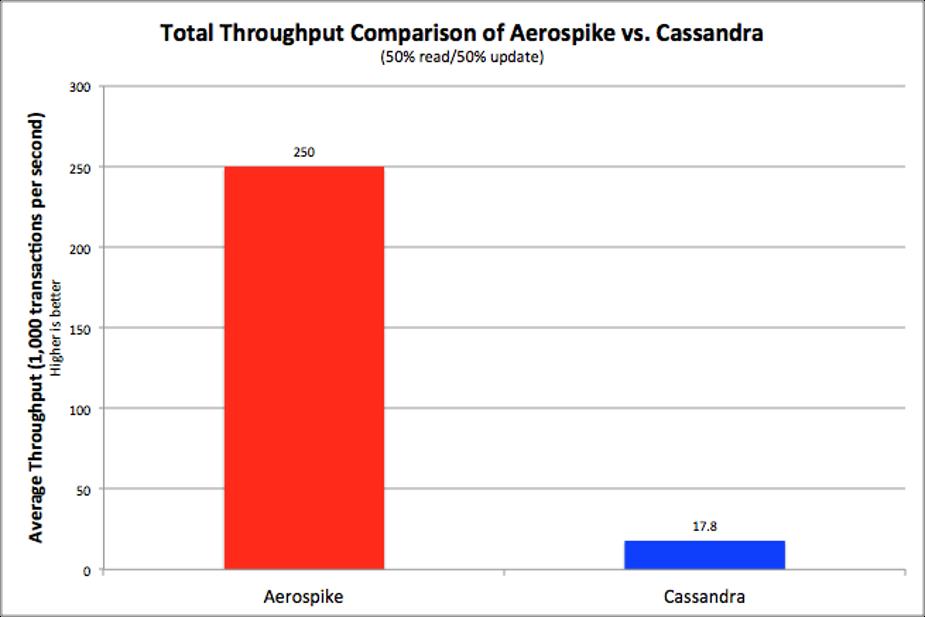 Aerospike vs Cassandra Throughput Comparison