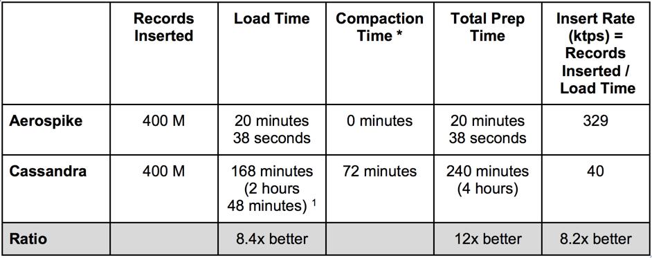 Aerospike vs Cassandra Comparison of Insert Rates