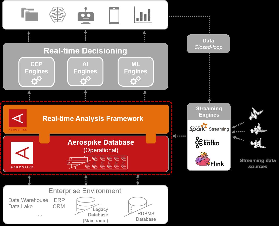 Real-time ysis Framework | Aerospike on
