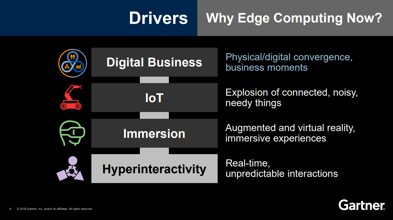 Gartner: Drivers - Why Edge Computing Now?