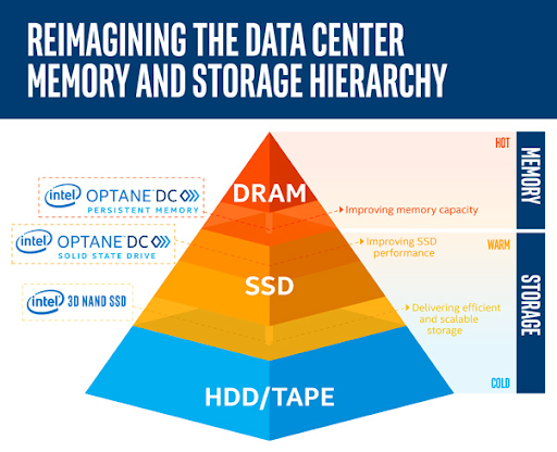 Intel: Reimagining the Data Center Memory and Storage Hierarchy