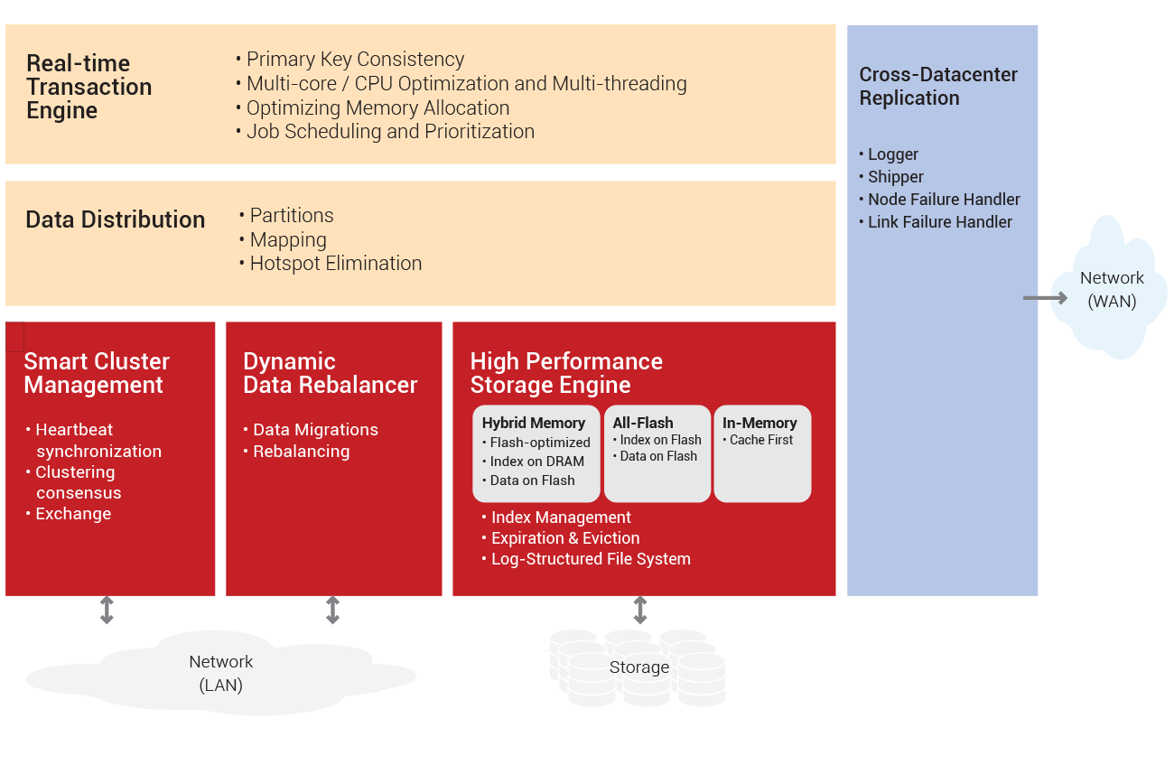 Aerospike Database Architecture Diagram