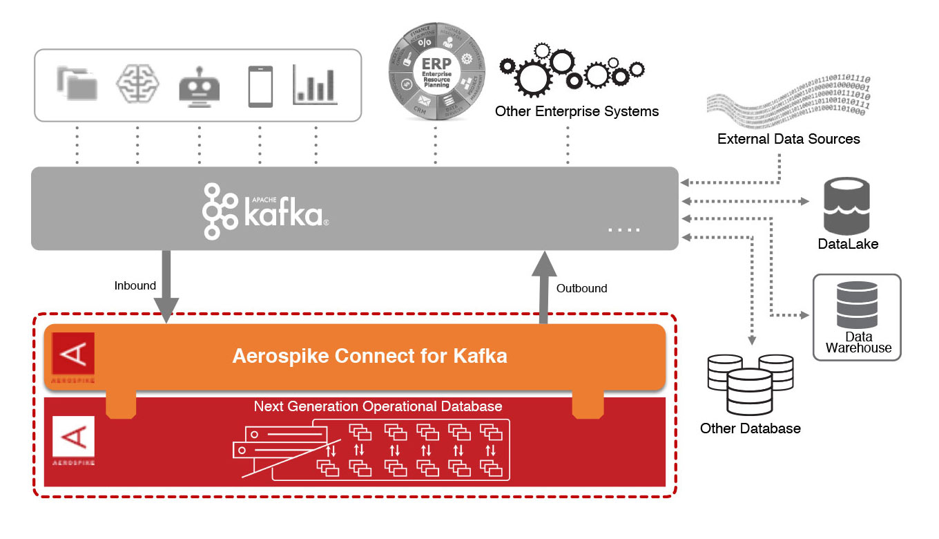 Aerospike Connect for Kafka diagram