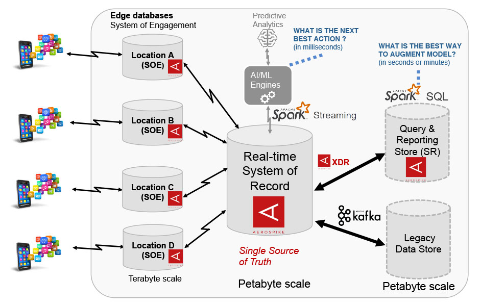 Aerospike Connect for Spark and Kafka diagram