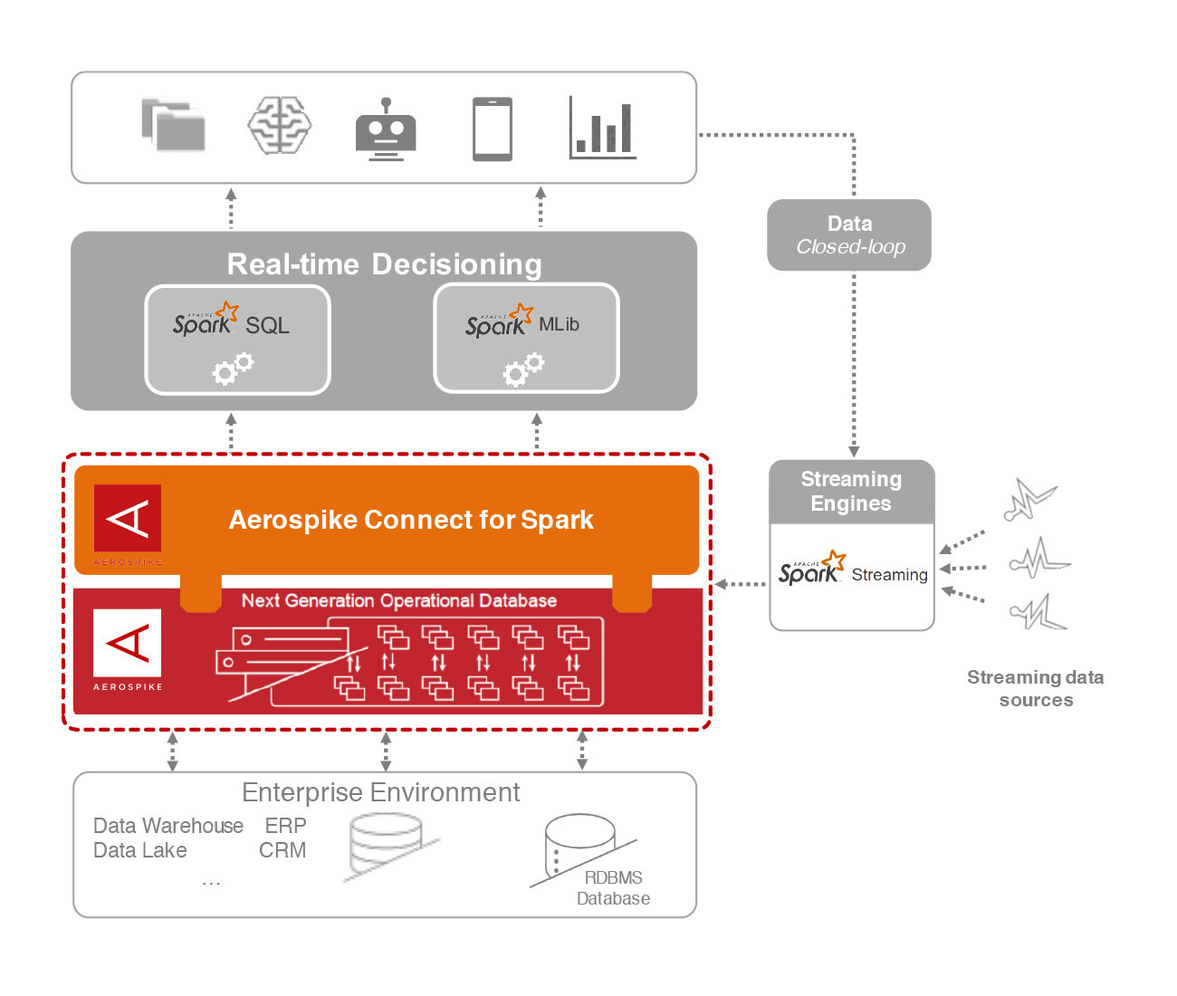 Aerospike Connect for Spark diagram