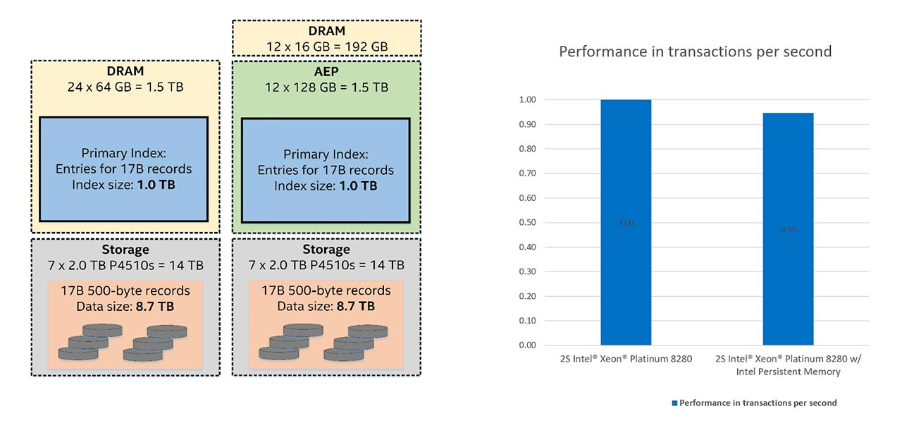 Intel Test PM & DRAM Performance