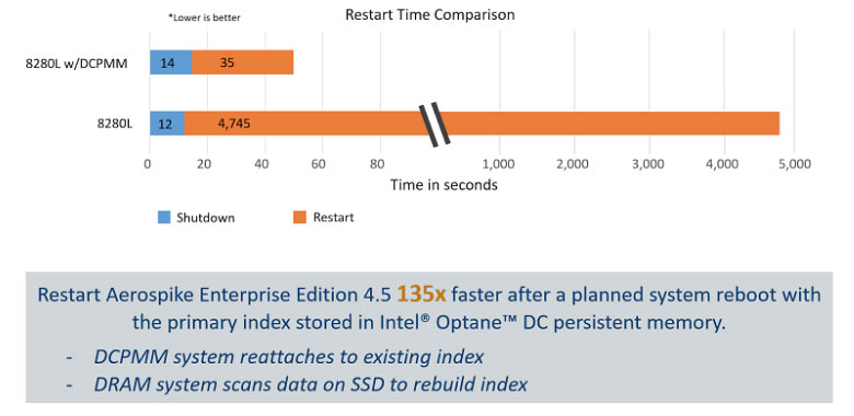 Intel Test Memory Restart Time Comparison