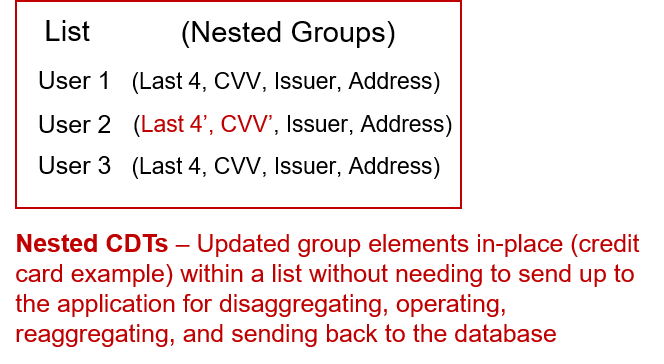 Nested Complex Data Types