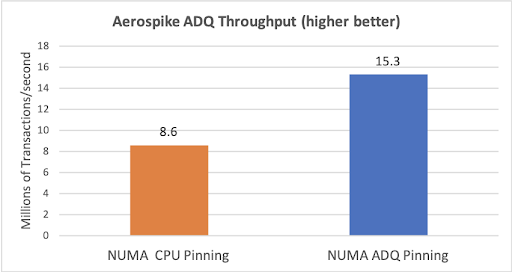 ADQ Throughput