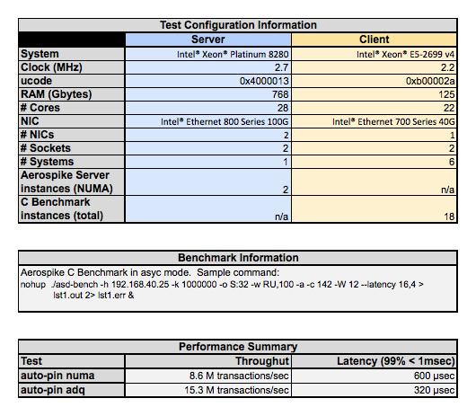ADQ test environment configuration