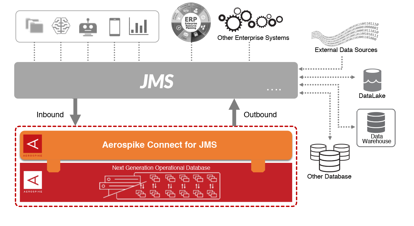 Aerospike Connect for JMS diagram