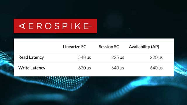 Jepsen Strong Consistency Validation of Aerospike Database