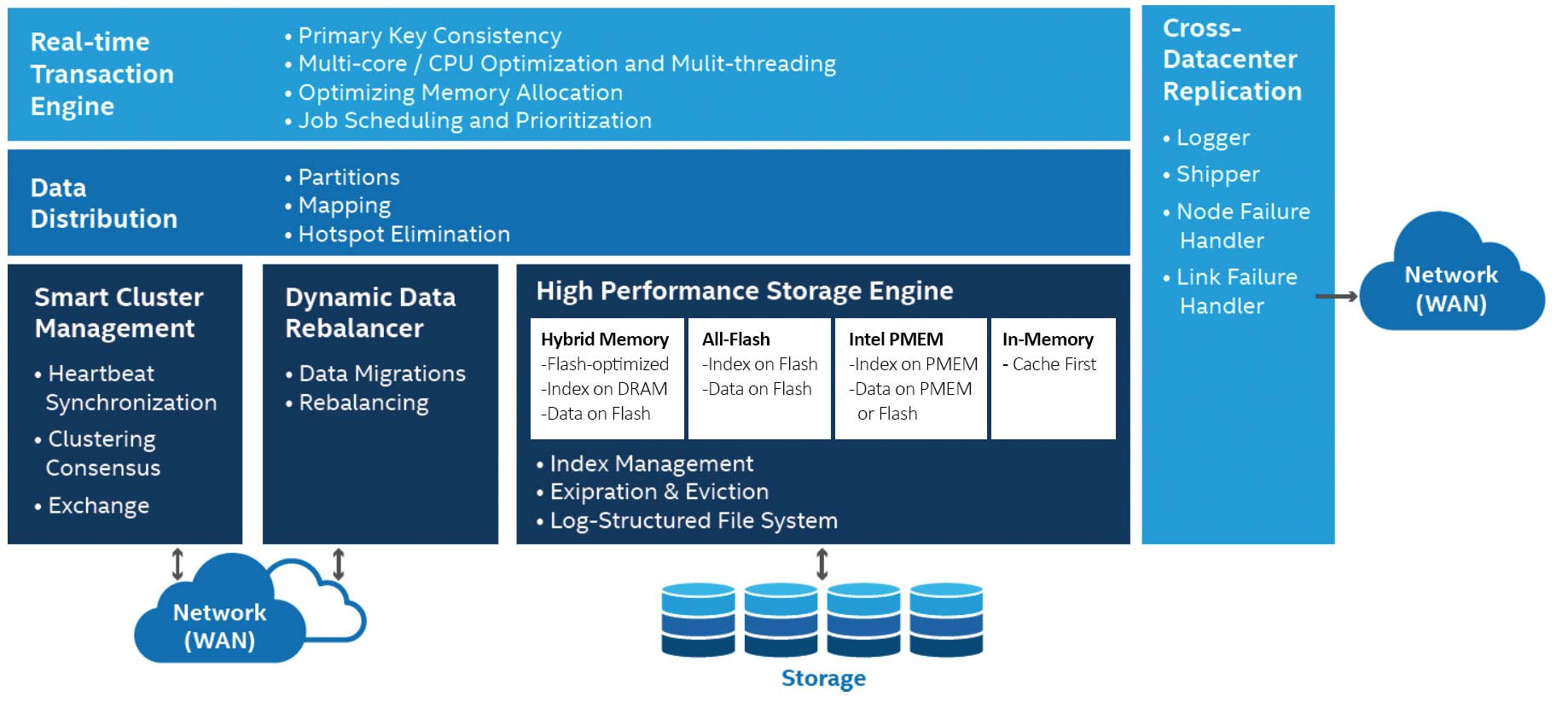 Aerospike 4.8 with Intel® Optane™ DC persistent memory