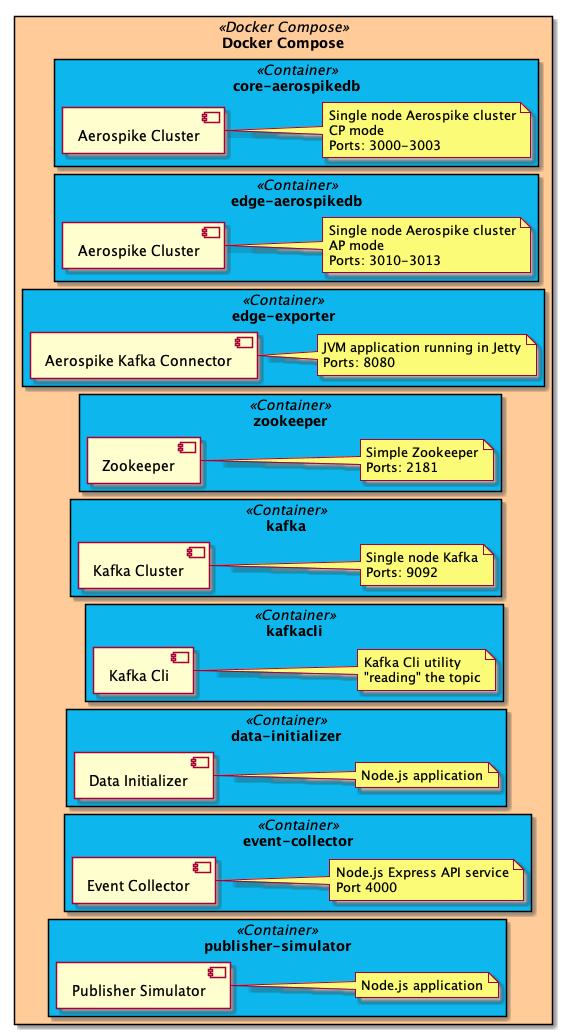 Docker Compose - Deployment