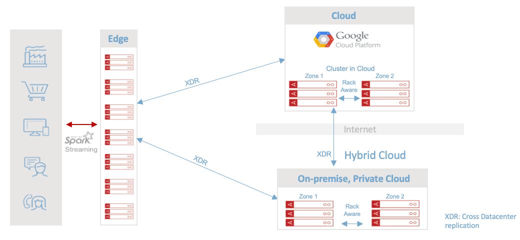 Aerospike Cloud - Deployments Options
