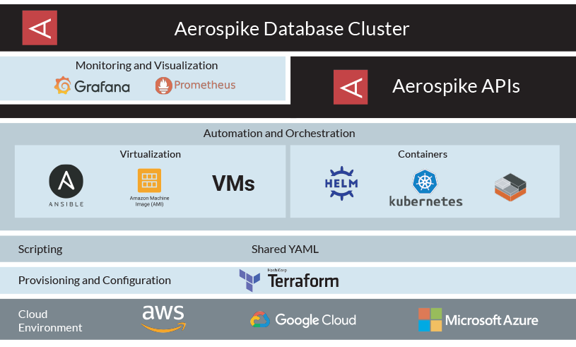 Aerospike Cloud Foundations