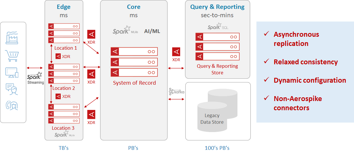 Aerospike data hub using XDR