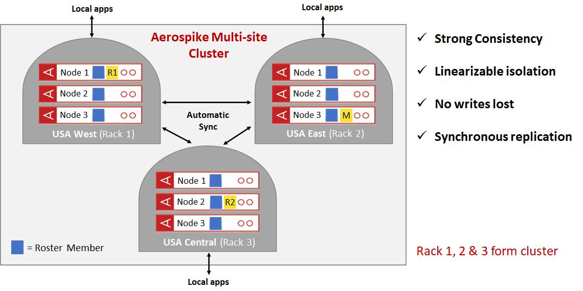 Multi-site clustering - 3 replicas, 3 sites