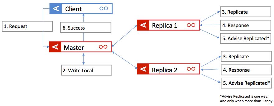 Synchronous write logic