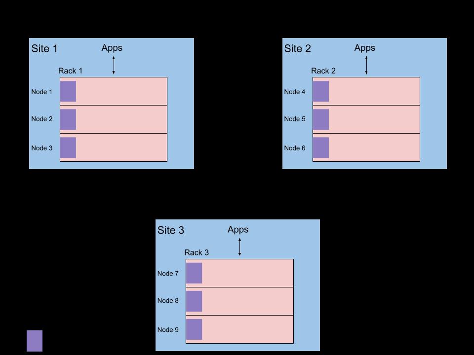 Multi-Site Cluster: A 3-site cluster