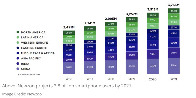 Newzoo projects 3.8 billion smartphone users by 2021