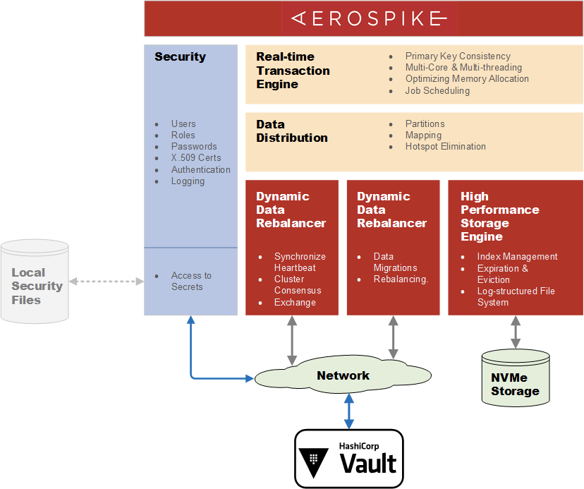 Aerospike 5.1 components with HashiCorp Vault
