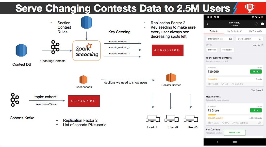 Dream11 diagram - Serve Changing Contests Data to 2.5M Users