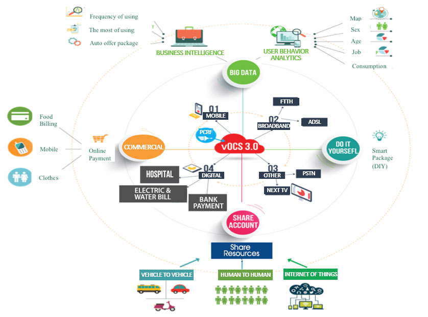 Viettel Online Charging System (vOCS) diagram
