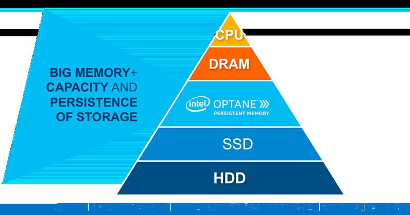 Intel's New Memory Tier