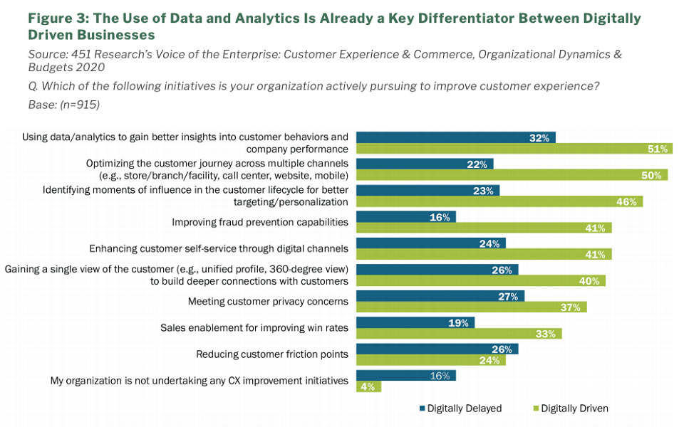 451 Research: Use of Data and Analytics is Already a Key Differentiator Between Digitally Driven Businesses