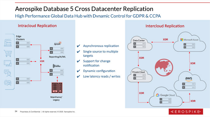 Aerospike Database 5 Cross Datacenter Replication