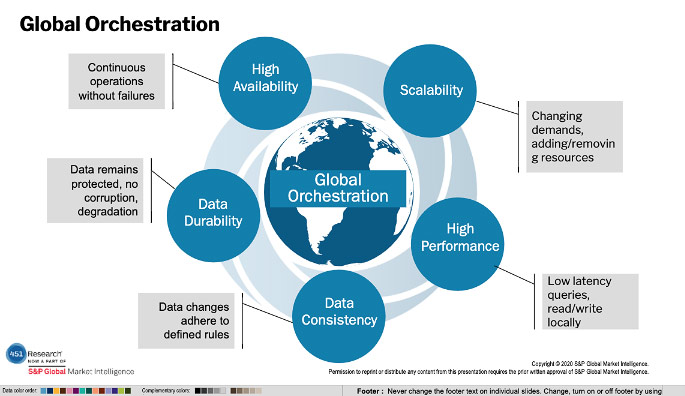 Global Orchestration - 451 Research