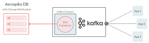 Inbound for streaming data from Kafka into an Aerospike database