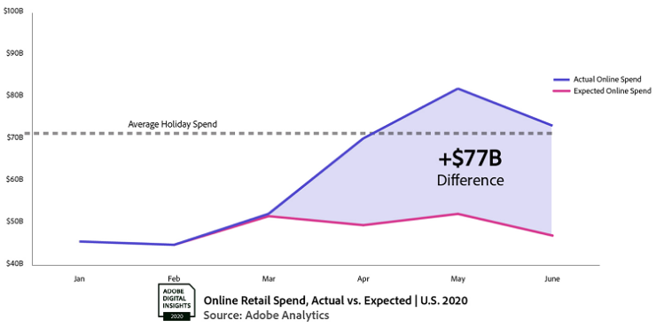 Online Retail Spend, Actual vs Expected - U.S. 2020