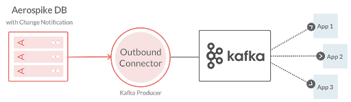 Outbound for updates from an Aerospike database to Kafka