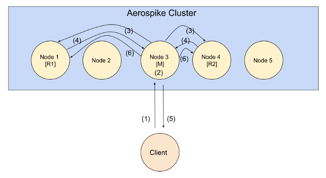 Aerospike Cluster - A write transaction sequence