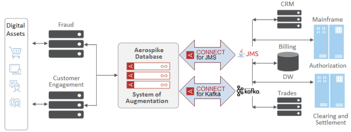Connect for JMS and Connect for Kafka diagram