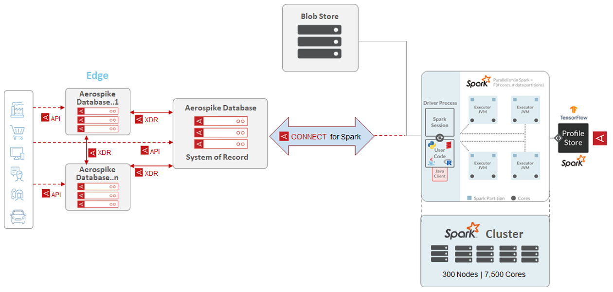 Connect for Spark diagram