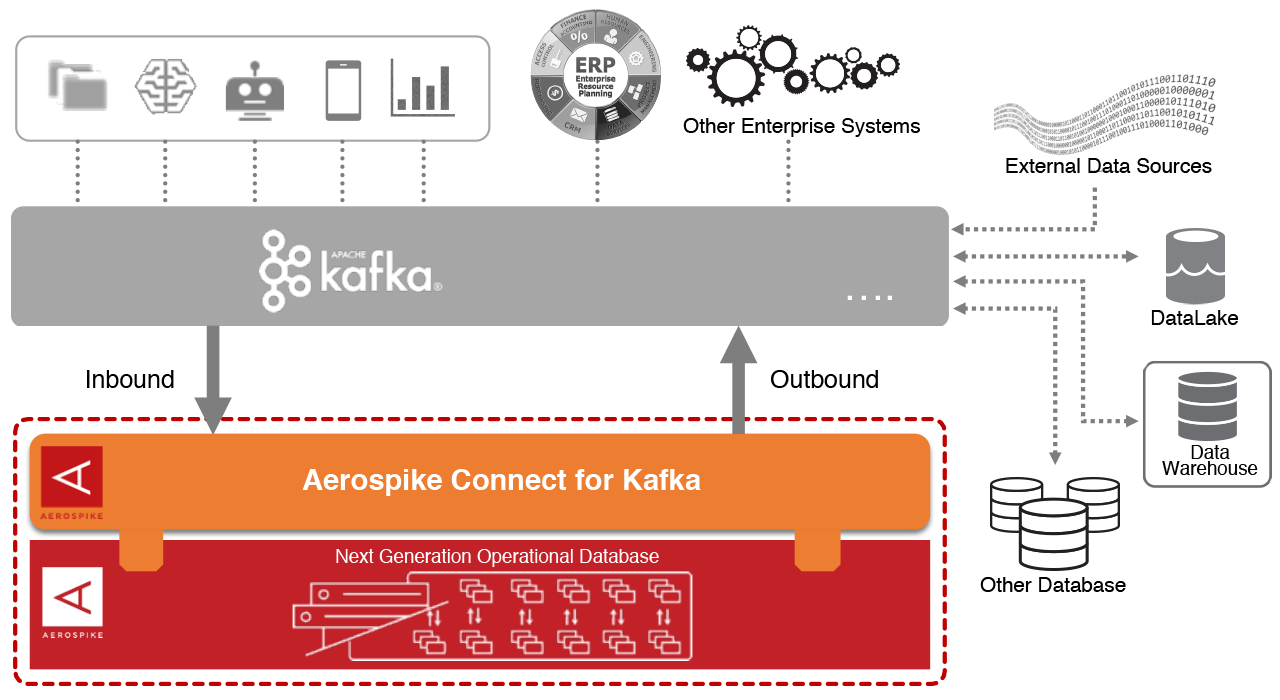 Aerospike Connect for Kafka diagram (2020-09)