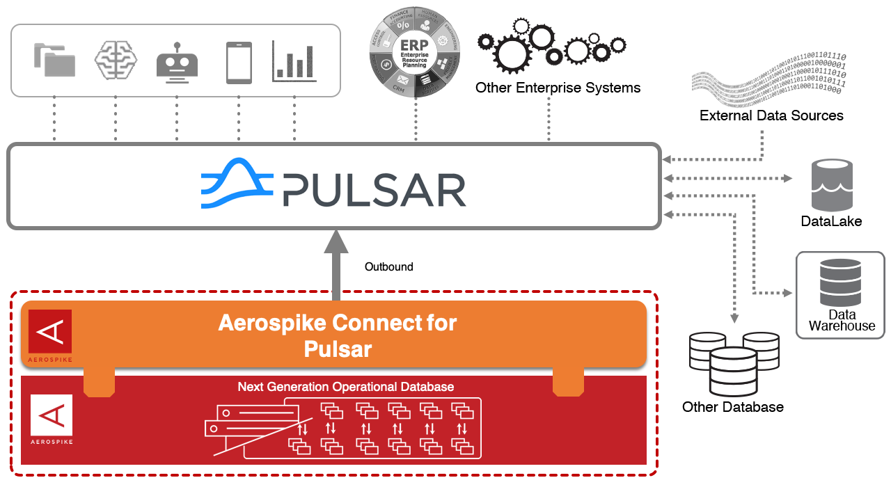 Aerospike Connect for Pulsar diagram
