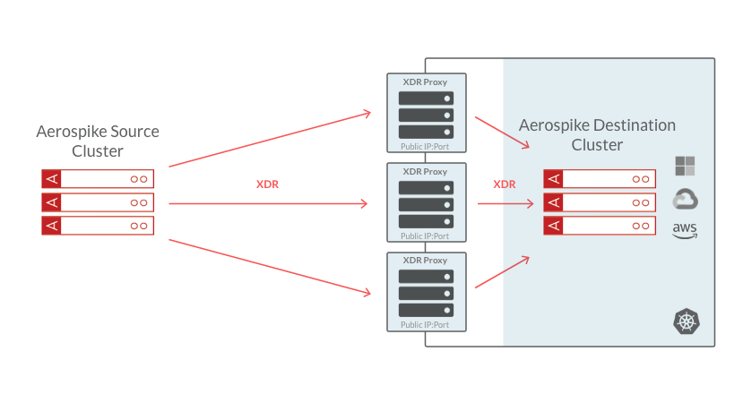 Aerospike XDR Proxy diagram