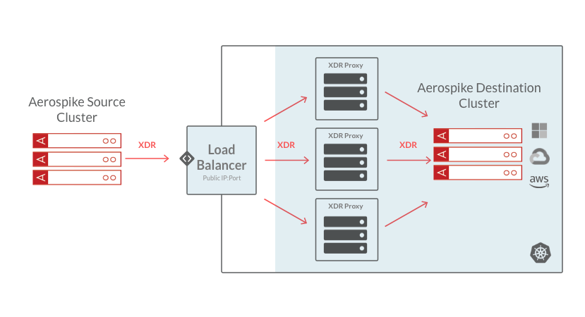 Aerospike XDR Proxy with Load Balancer diagram