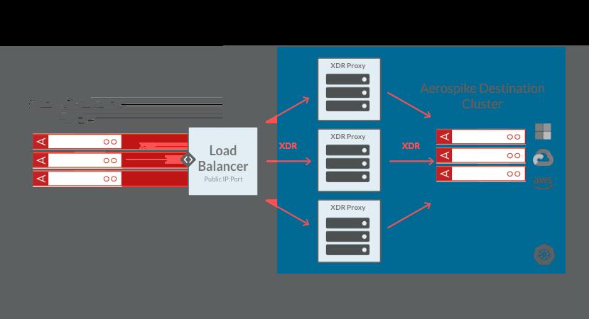 Aerospike XDR Proxy with Load Balancer diagram