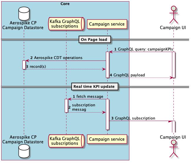 Campaign Service and UI scenarios diagram