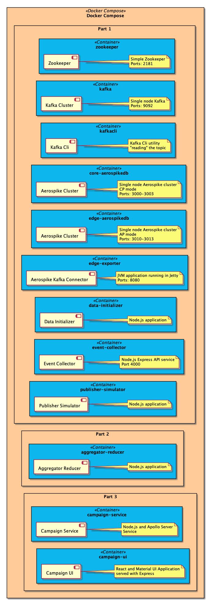 Docker Compose - Deployment diagram