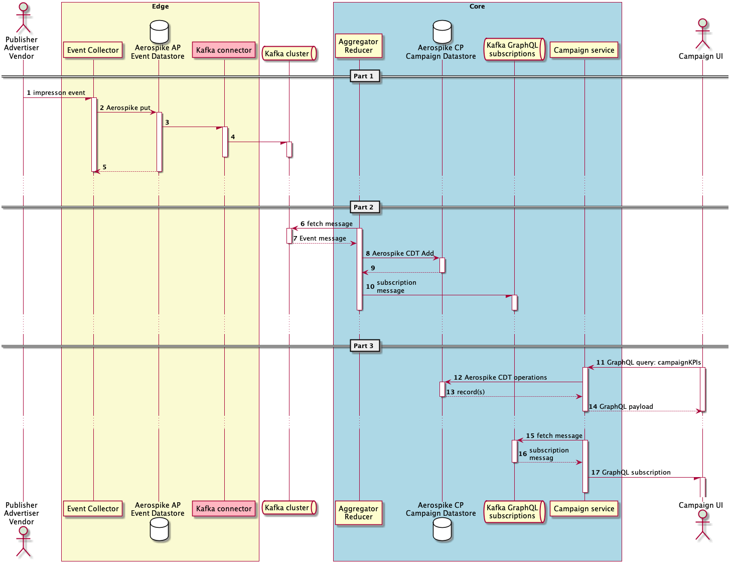 Event Sequence diagram