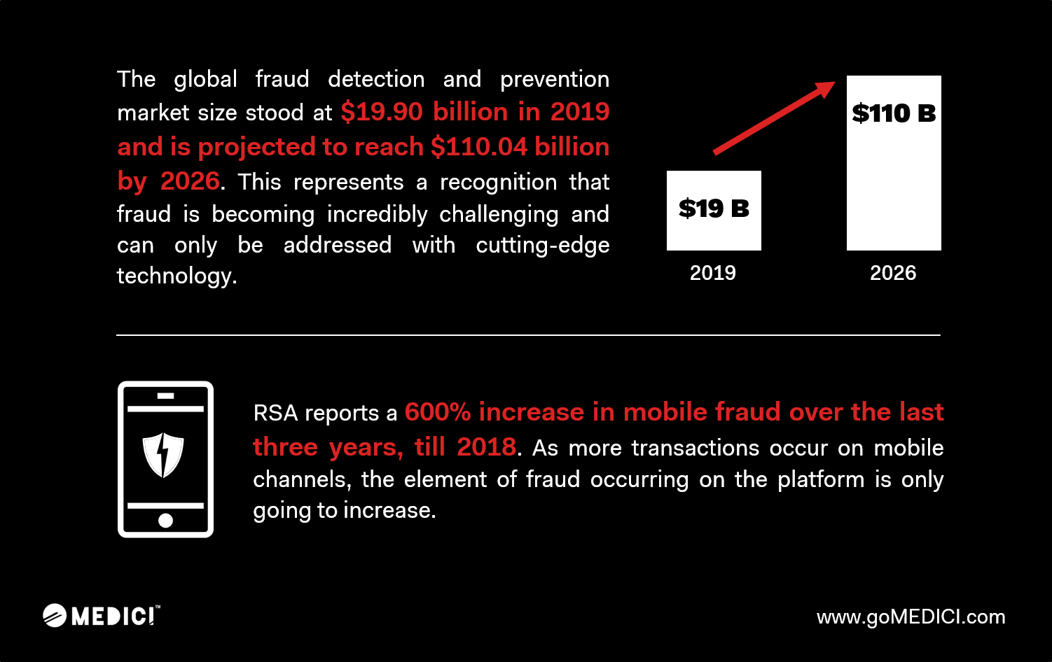 Medici - Global Fraud Detection and Prevention