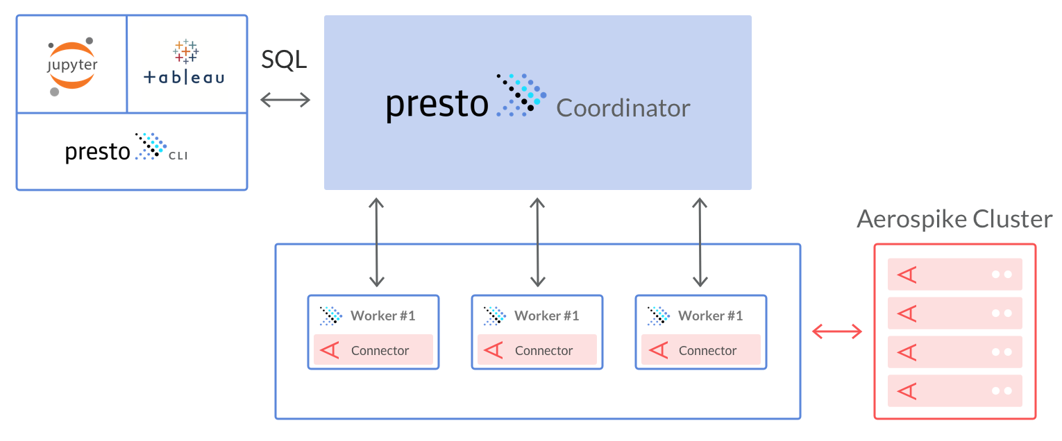 Architecture of Presto using the Aerospike connector diagram