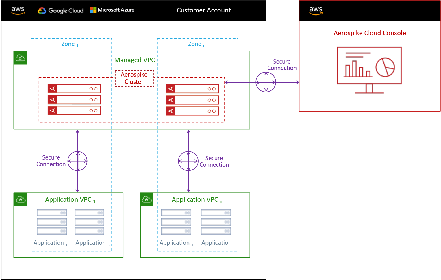 Aerospike Cloud Managed Service Architecture diagram